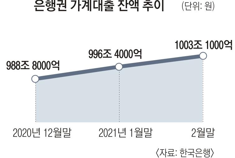 [서울신문] 급증하는 프리셋 가치는 '제로'… 은행 가계 대출 선착순 1,000 조원
