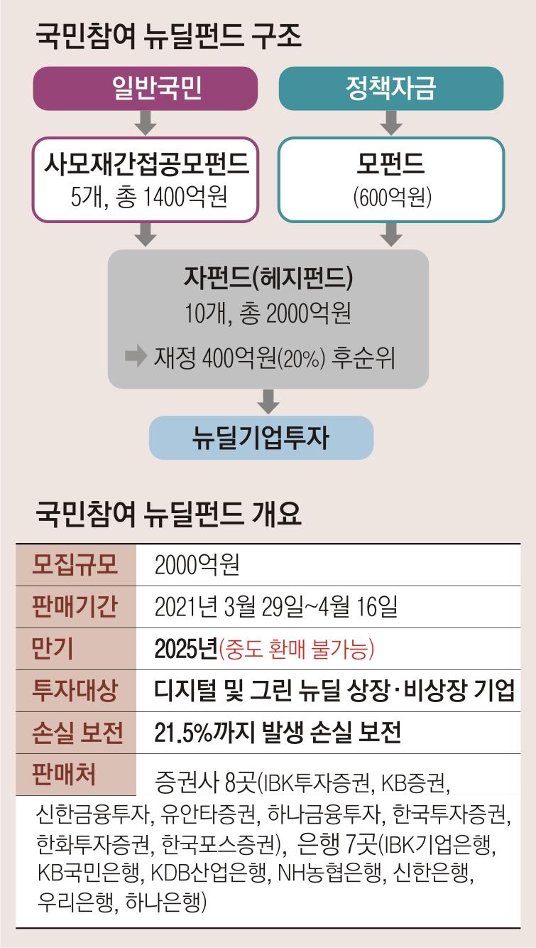 [서울신문] 뉴딜 펀드 5 일만에 매진 … 원금 보증 '좋은 거래'vs. 금융 위축 '무 거래'