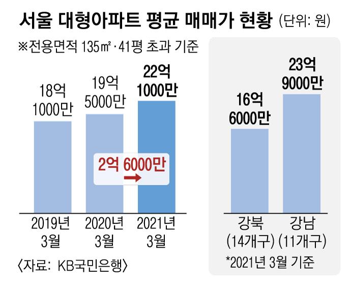 [서울신문] 강남 재건축 · 마 용성 단지 보도 행진… 서울 대형 아파트 평균 가격은 22 억을 돌파했다.