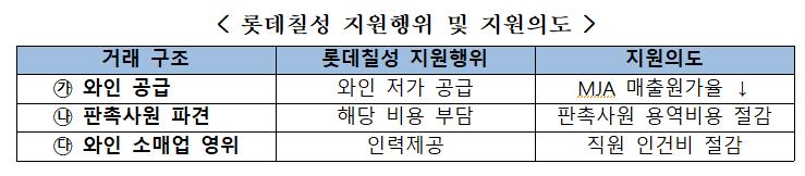 [서울신문] 롯데 칠성, '탈퇴 위기'에서 계열사 부당한 지원 … FTC, 기소