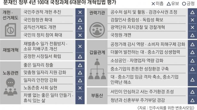 '文정부 4년' 검찰개혁만 밀어붙이다 사회개혁 멈췄다