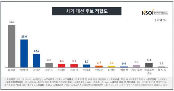 '차기 대권' 윤석열·이재명 선두권 속 박용진·유승민 두각