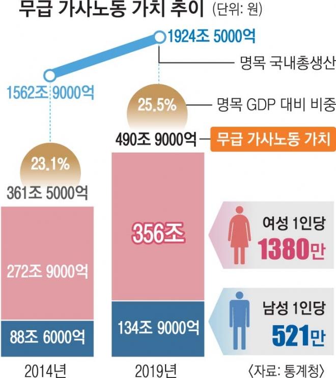 男 521만원·女 1380만원… 티 안나는 집안일, 줄지 않는 남녀차
