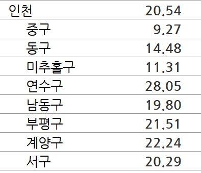 올 1~8월 인천 아파트 매맷값 상승률. 단위 %. 자료=KB부동산
